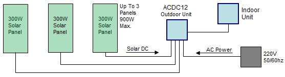 solar air conditioner system schematic diagram